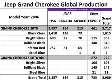 2006 Grand Cherokee SRT8 color breakdown