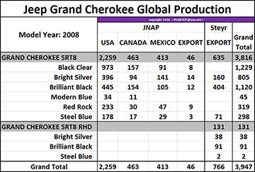 2008 Grand Cherokee SRT8 color breakdown