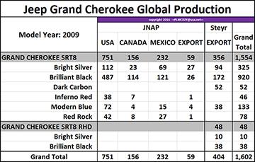 2009 Grand Cherokee SRT8 color breakdown