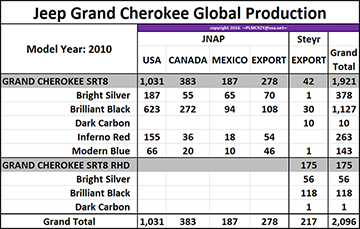 2010 Grand Cherokee SRT8 color breakdown
